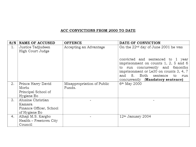 Anti-Corruption Commission-SL
